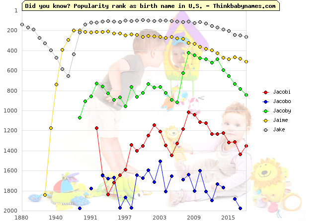Top 2000 baby names ranking of Jacobi, Jacobo, Jacoby, Jaime, Jake in U.S.