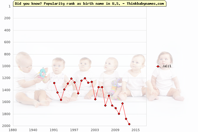 Top 2000 baby names ranking of Jalil name in U.S.