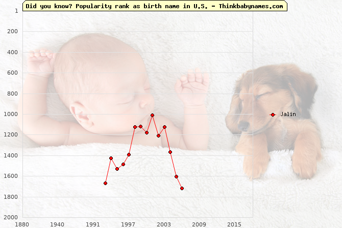 Top 2000 baby names ranking of Jalin name in U.S.