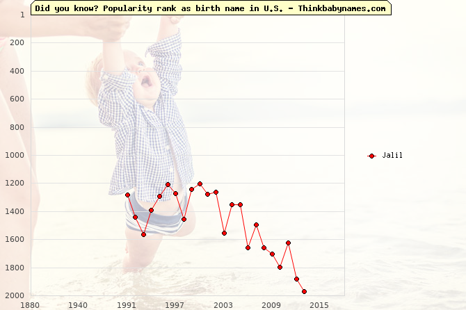 Top 2000 baby names ranking of Jalil in U.S.