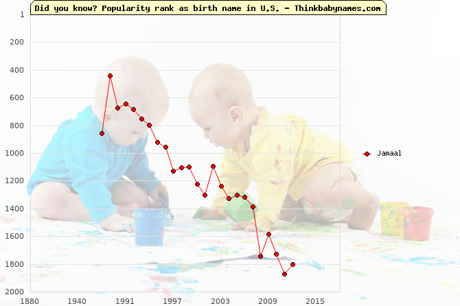 Top 2000 baby names ranking of Jamaal name in U.S.