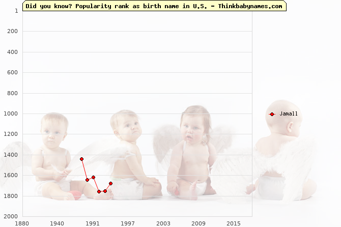 Top 2000 baby names ranking of Jamall name in U.S.