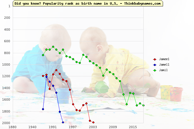 Top 2000 baby names ranking of Jameel, Jamell, Jamil in U.S.