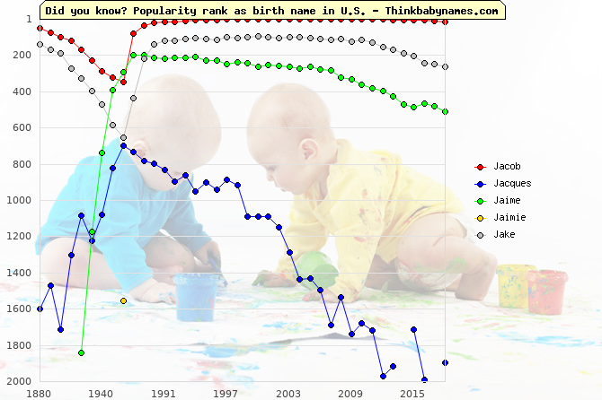 Top 2000 baby names ranking of Jacob, Jacques, Jaime, Jaimie, Jake in U.S.
