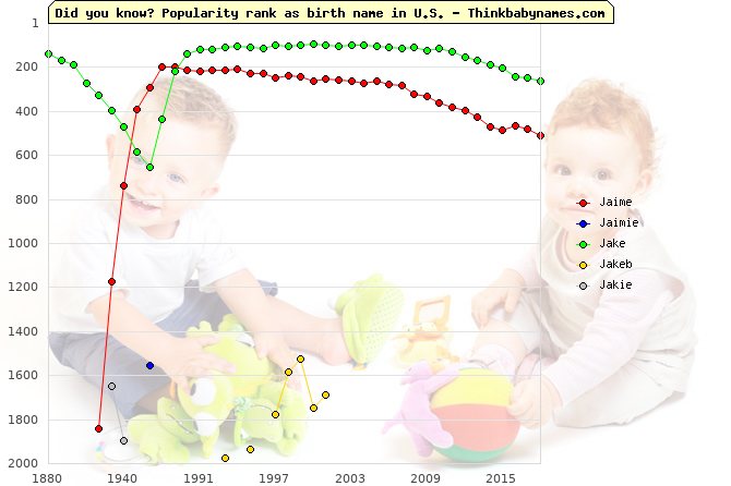 Top 2000 baby names ranking of Jaime, Jaimie, Jake, Jakeb, Jakie in U.S.