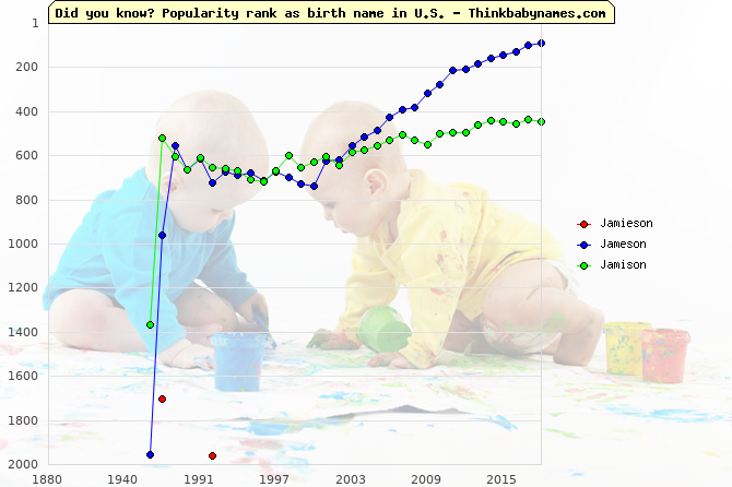 Top 2000 baby names ranking of Jamieson, Jameson, Jamison in U.S.