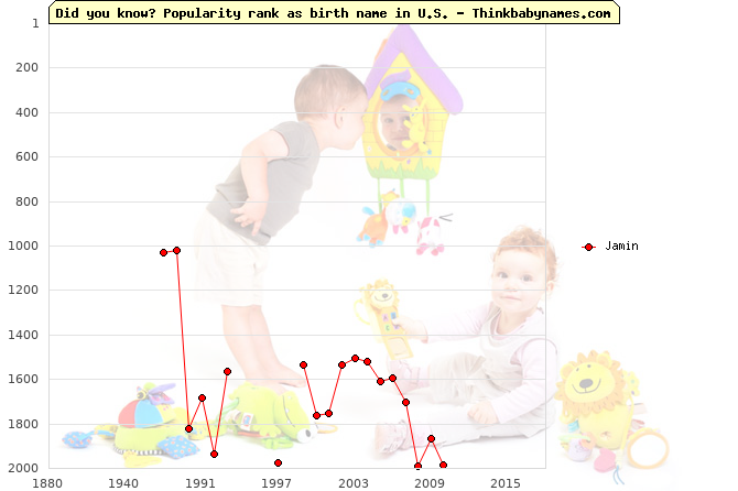 Top 2000 baby names ranking of Jamin name in U.S.
