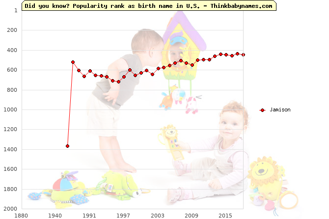 Top 2000 baby names ranking of Jamison name in U.S.