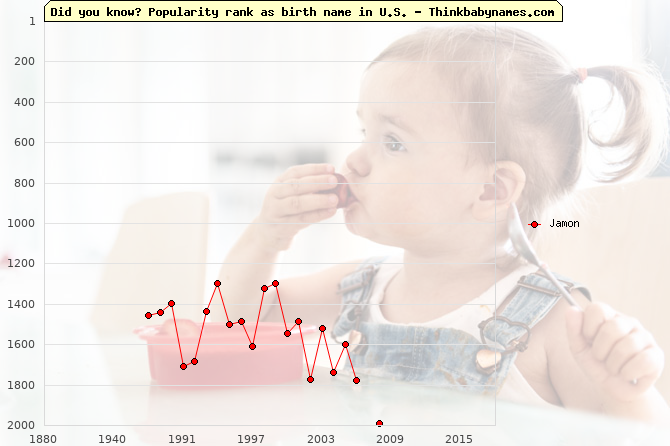 Top 2000 baby names ranking of Jamon name in U.S.