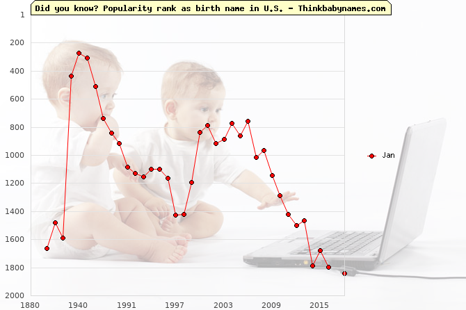Top 2000 baby names ranking of Jan name in U.S.