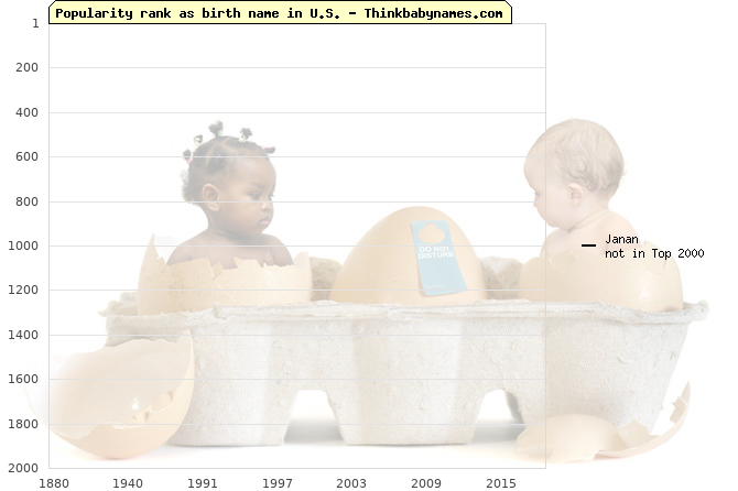 Top 2000 baby names ranking of Janan name in U.S.