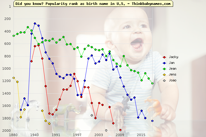 Top 2000 baby names ranking of Jacky, Jan, Jean, Jens, Joao in U.S.