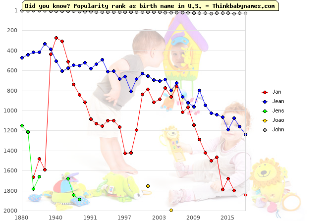Top 2000 baby names ranking of Jan, Jean, Jens, Joao, John in U.S.