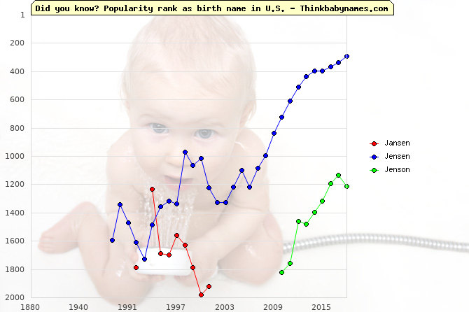 Top 2000 baby names ranking of Jansen, Jensen, Jenson in U.S.