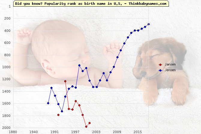 Top 2000 baby names ranking of Jansen, Jensen in U.S.