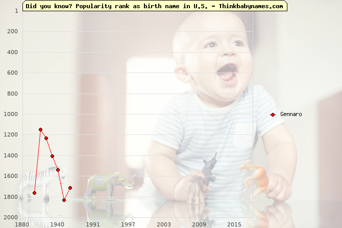 Top 2000 baby names ranking of Gennaro in U.S.