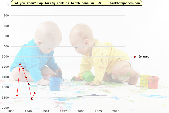 Top 1000 baby names ranking of Gennaro in U.S.