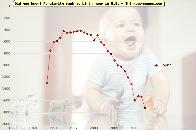 Top 2000 baby names ranking of Jaquan name in U.S.