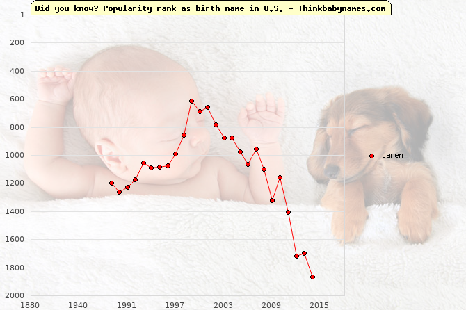 Top 2000 baby names ranking of Jaren name in U.S.