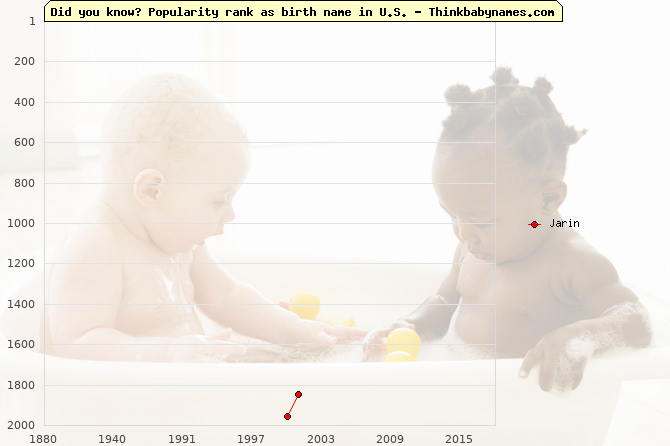 Top 2000 baby names ranking of Jarin name in U.S.