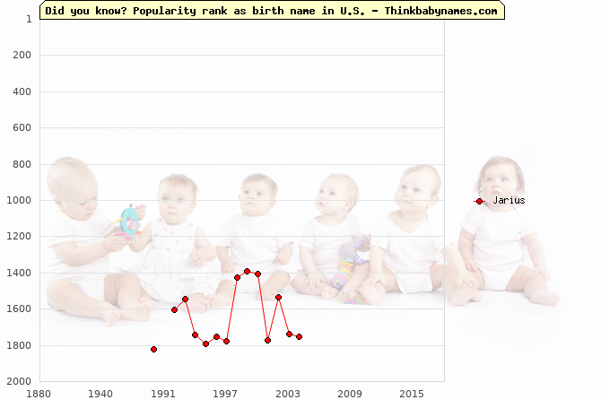 Top 2000 baby names ranking of Jarius name in U.S.