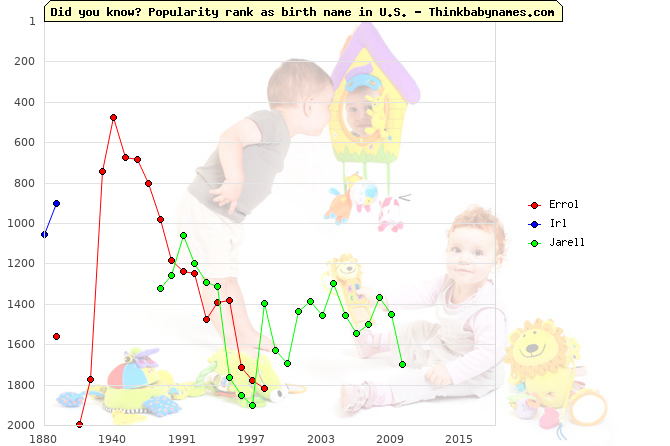 Top 2000 baby names ranking of Errol, Irl, Jarell in U.S.