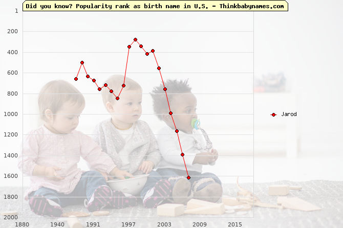 Top 2000 baby names ranking of Jarod name in U.S.