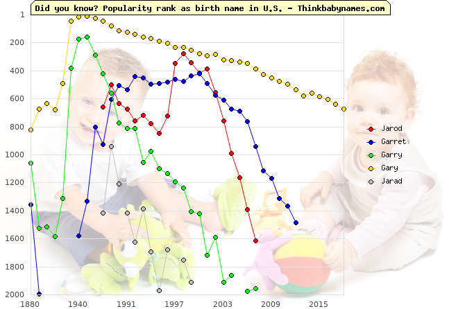Top 2000 baby names ranking of Jarod, Garret, Garry, Gary, Jarad in U.S.