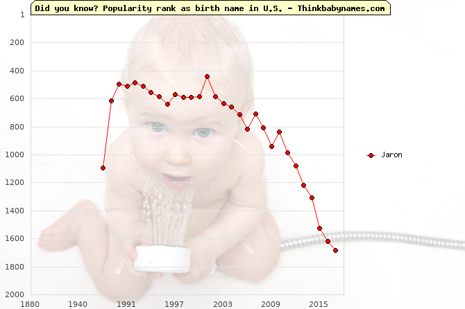 Top 2000 baby names ranking of Jaron name in U.S.