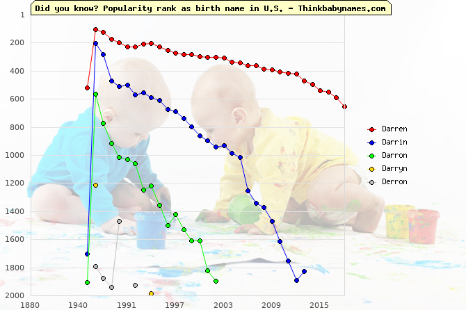Top 2000 baby names ranking of Darren, Darrin, Darron, Darryn, Derron in U.S.