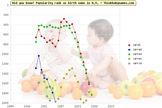 Top 2000 baby names ranking of Jarod, Jarrad, Jarred, Jarren, Jarrid in U.S.
