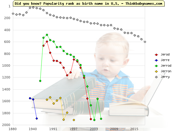 Top 2000 baby names ranking of Jerod, Jerre, Jerrod, Jerron, Jerry in U.S.