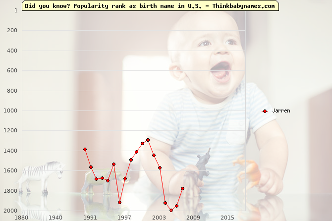 Top 2000 baby names ranking of Jarren name in U.S.