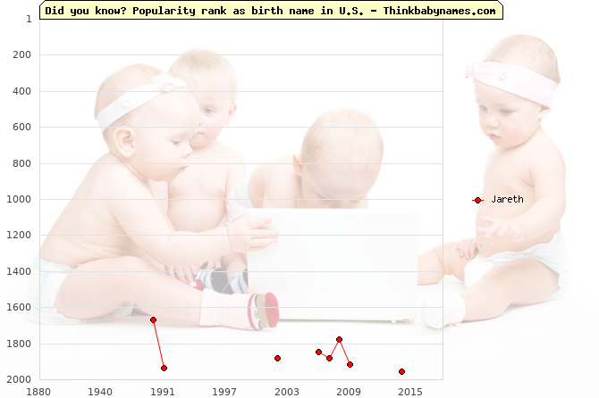Top 2000 baby names ranking of Jareth in U.S.
