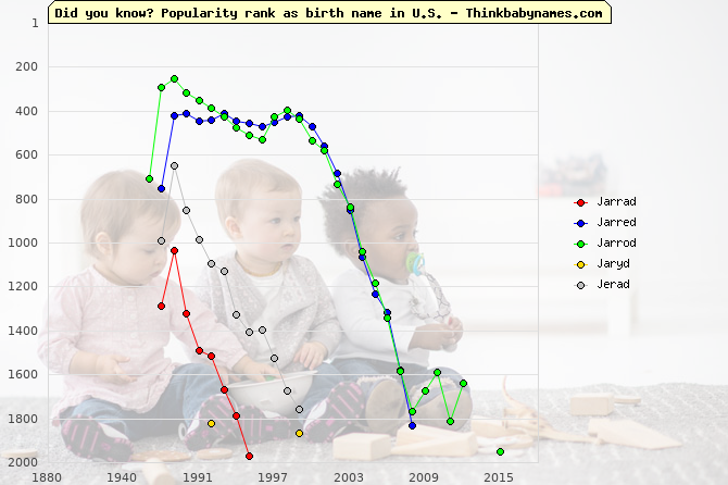 Top 2000 baby names ranking of Jarrad, Jarred, Jarrod, Jaryd, Jerad in U.S.