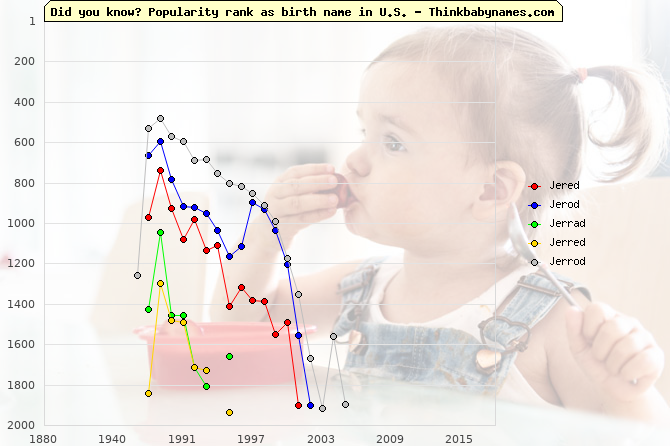 Top 2000 baby names ranking of Jered, Jerod, Jerrad, Jerred, Jerrod in U.S.