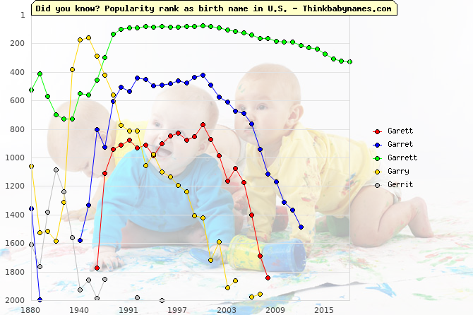 Top 2000 baby names ranking of Garett, Garret, Garrett, Garry, Gerrit in U.S.