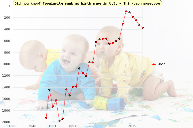 Top 2000 baby names ranking of Jase name in U.S.
