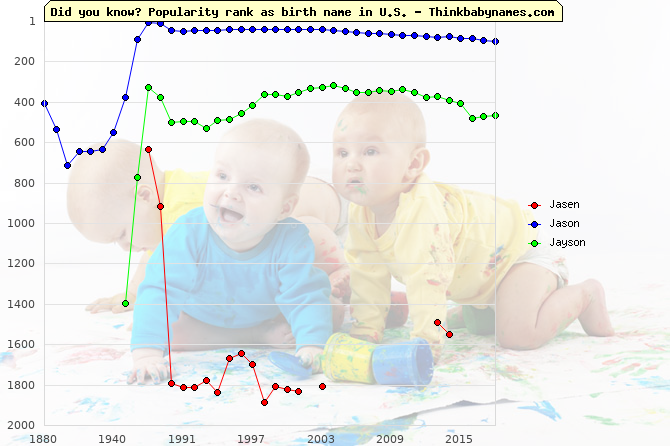 Top 1000 baby names ranking of Jasen, Jason, Jayson in U.S.