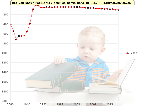 Top 2000 baby names ranking of Jason name in U.S.