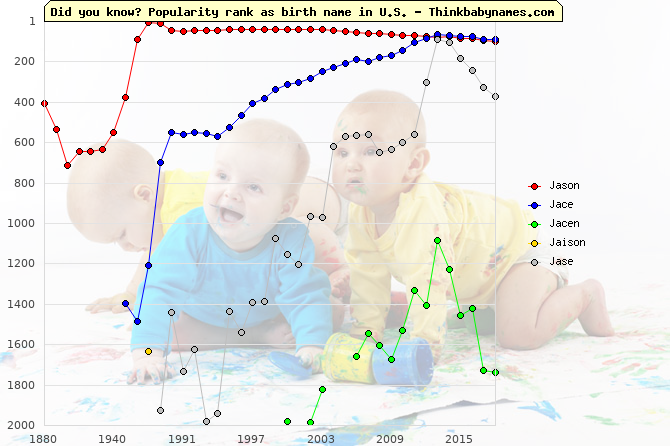 Top 2000 baby names ranking of Jason, Jace, Jacen, Jaison, Jase in U.S.