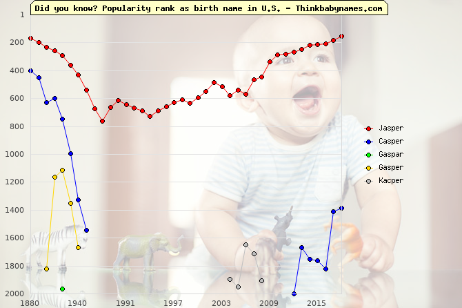 Top 2000 baby names ranking of Jasper, Casper, Gaspar, Gasper, Kacper in U.S.