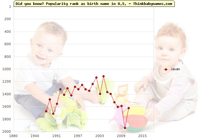 Top 2000 baby names ranking of Javan name in U.S.