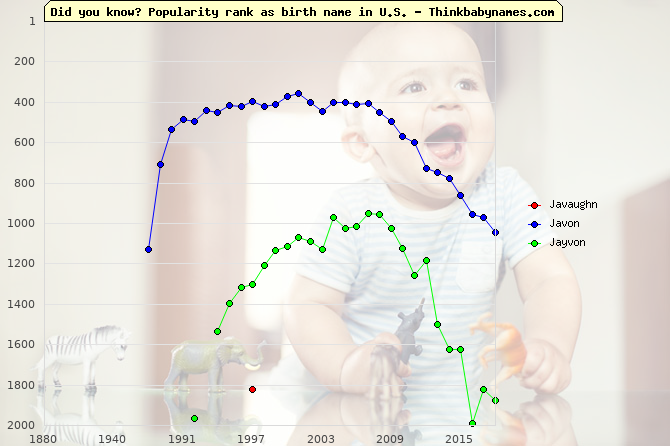 Top 2000 baby names ranking of Javaughn, Javon, Jayvon in U.S.