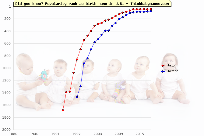 Top 2000 baby names ranking of Jaxon, Jaxson in U.S.