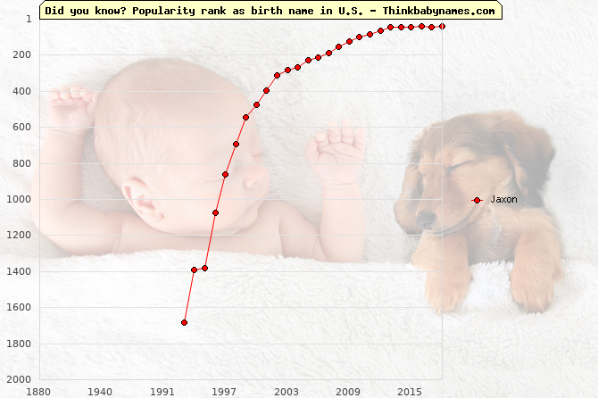 Top 2000 baby names ranking of Jaxon name in U.S.