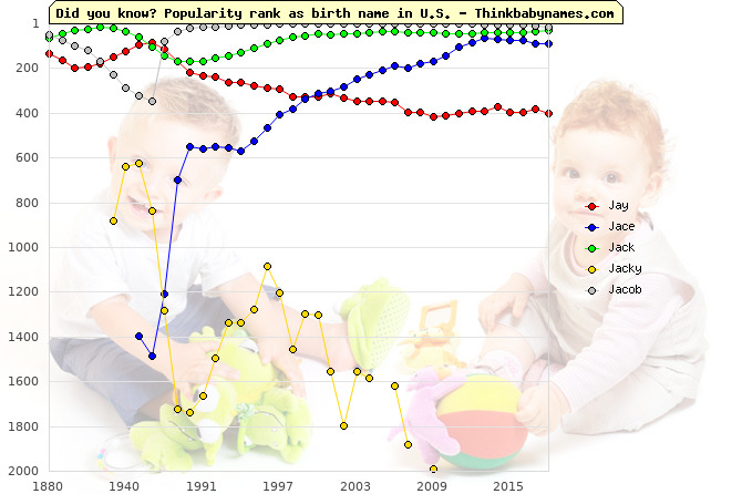 Top 1000 baby names ranking of Jay, Jace, Jack, Jacky, Jacob in U.S.
