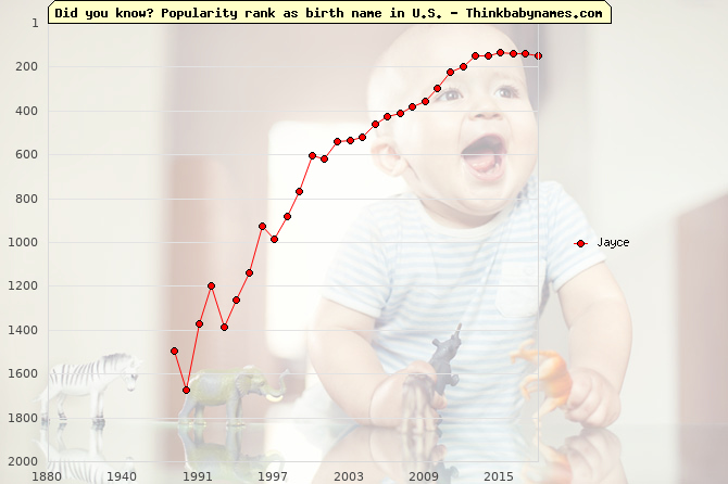 Top 2000 baby names ranking of Jayce name in U.S.