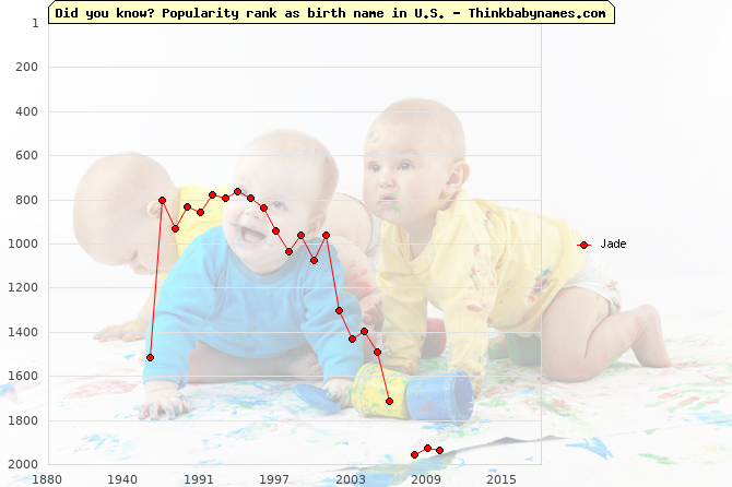 Top 2000 baby names ranking of Jade in U.S.