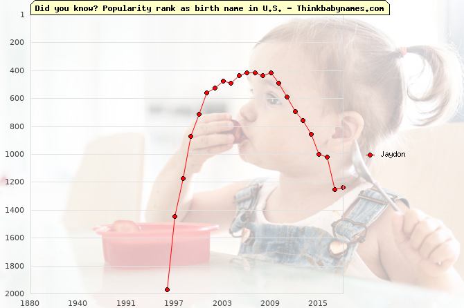 Top 2000 baby names ranking of Jaydon name in U.S.